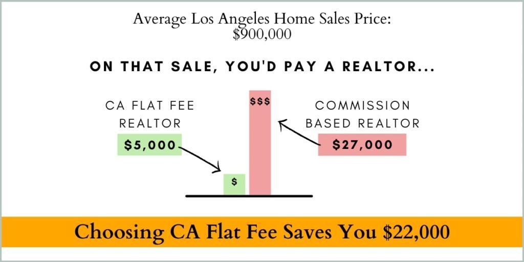 Average Los Angeles home sales price